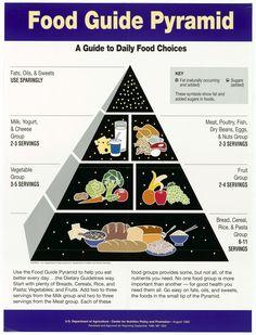 food guide pyramid chart