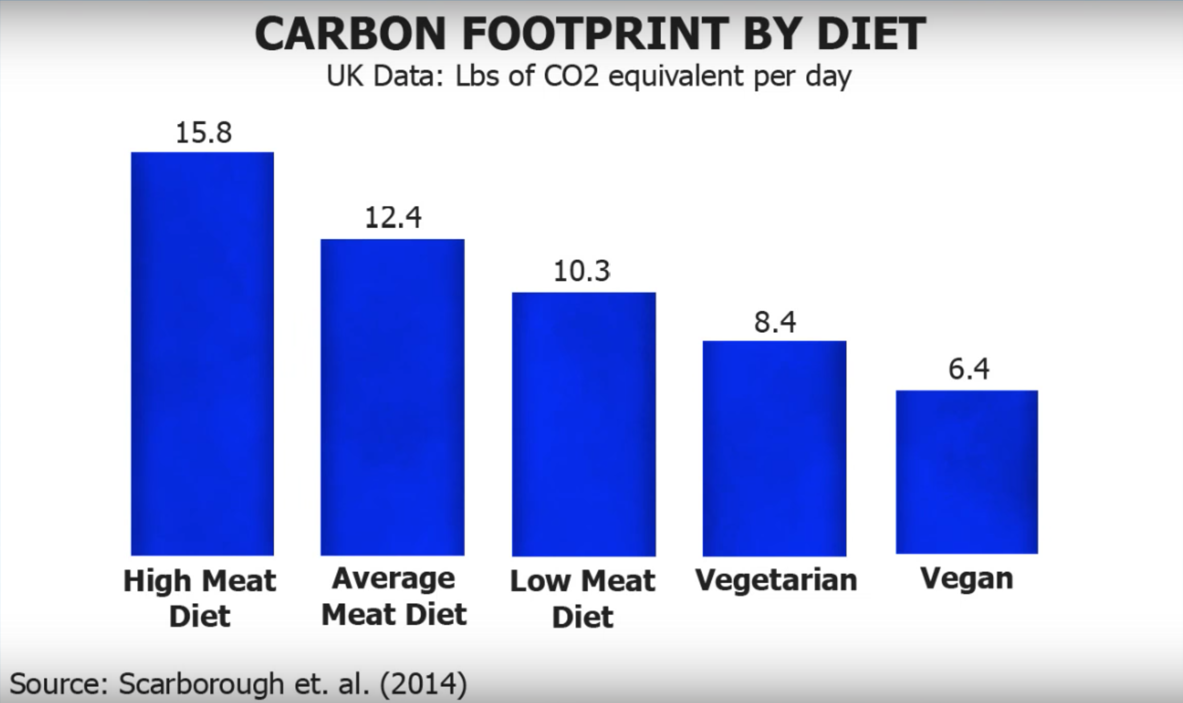 chart showing the carbon footprint by diet. A high meat diet has the largest carbon footprint and a vegan diet has the least.