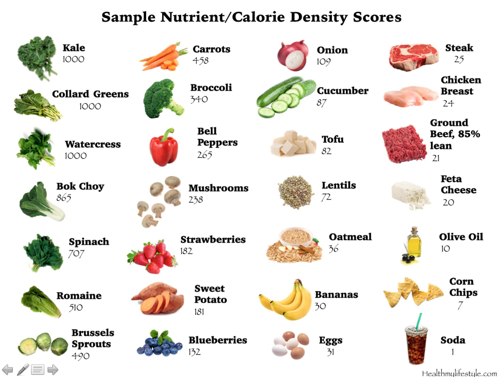 Sample Nutrient Density Chart
